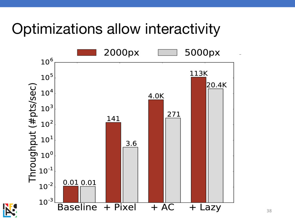 Optimizations allow interactivity 38