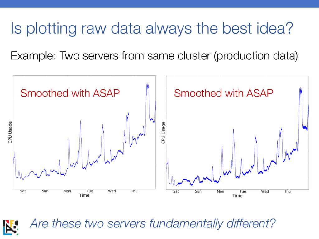 Is plotting raw data always the best idea? Exam...
