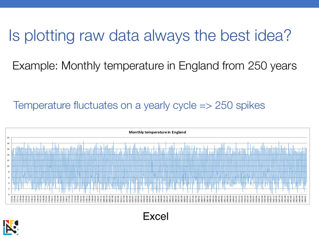 Is plotting raw data always the best idea? 0 2 ...