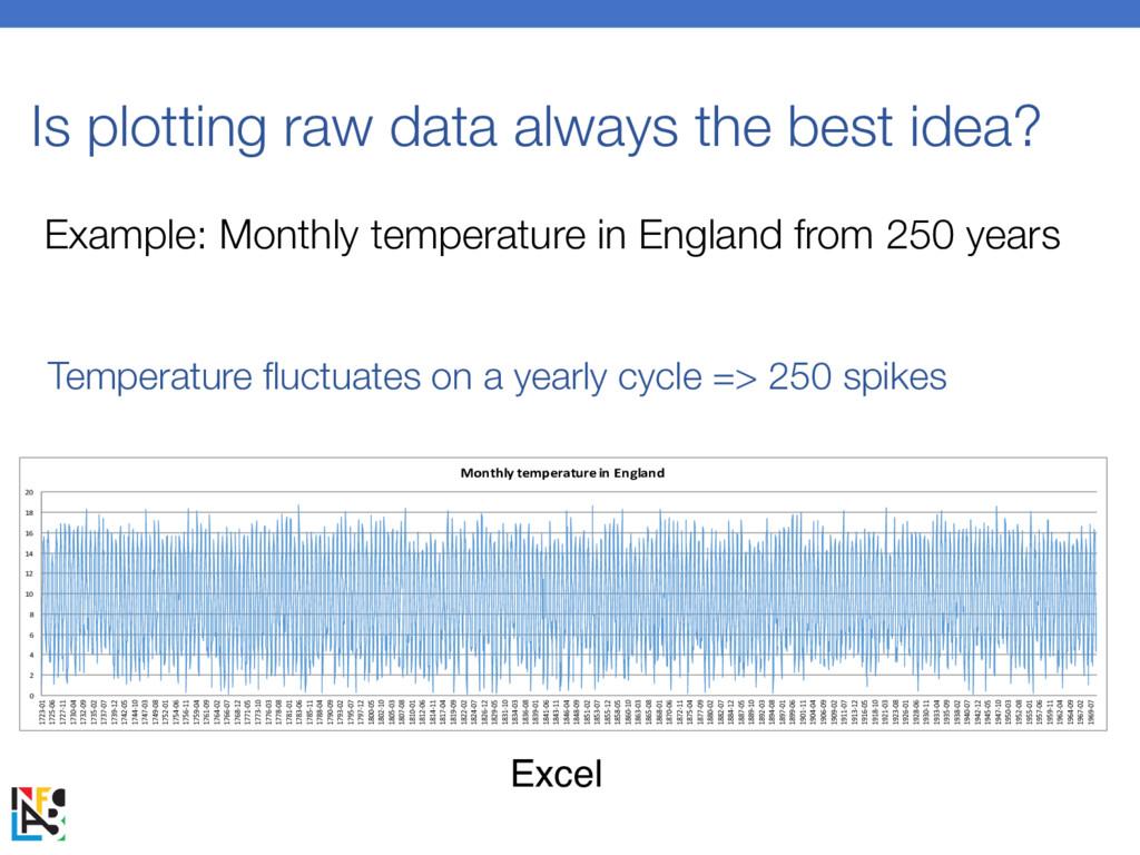 Is plotting raw data always the best idea? 0 2 ...