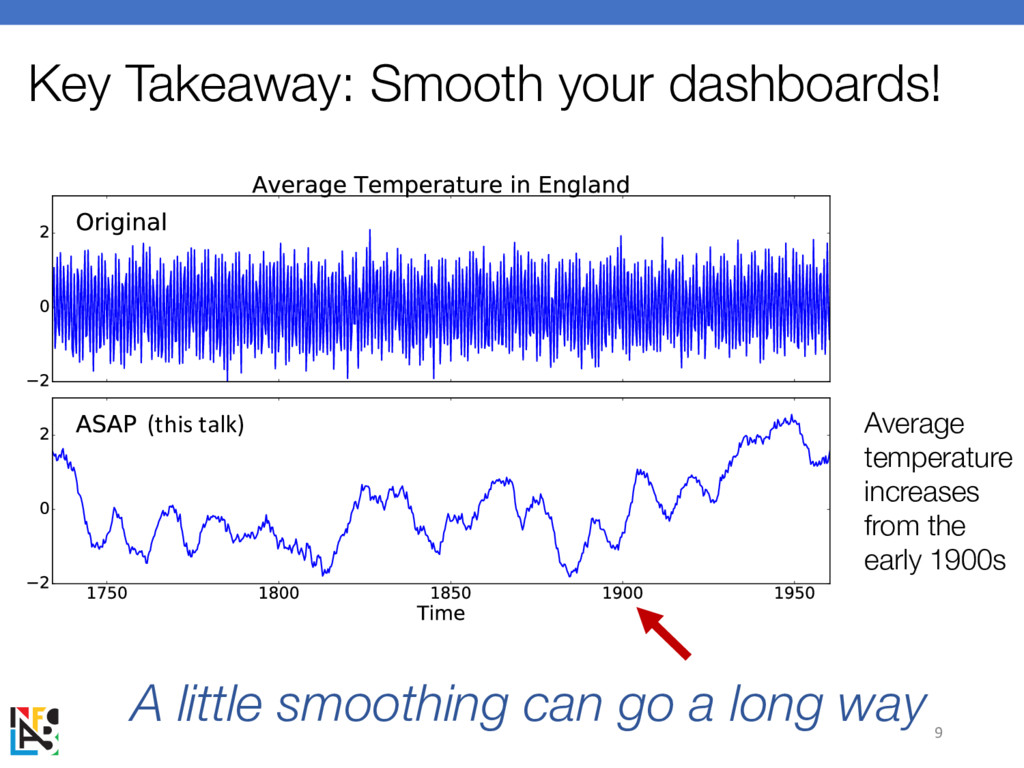 (this talk) Key Takeaway: Smooth your dashboard...