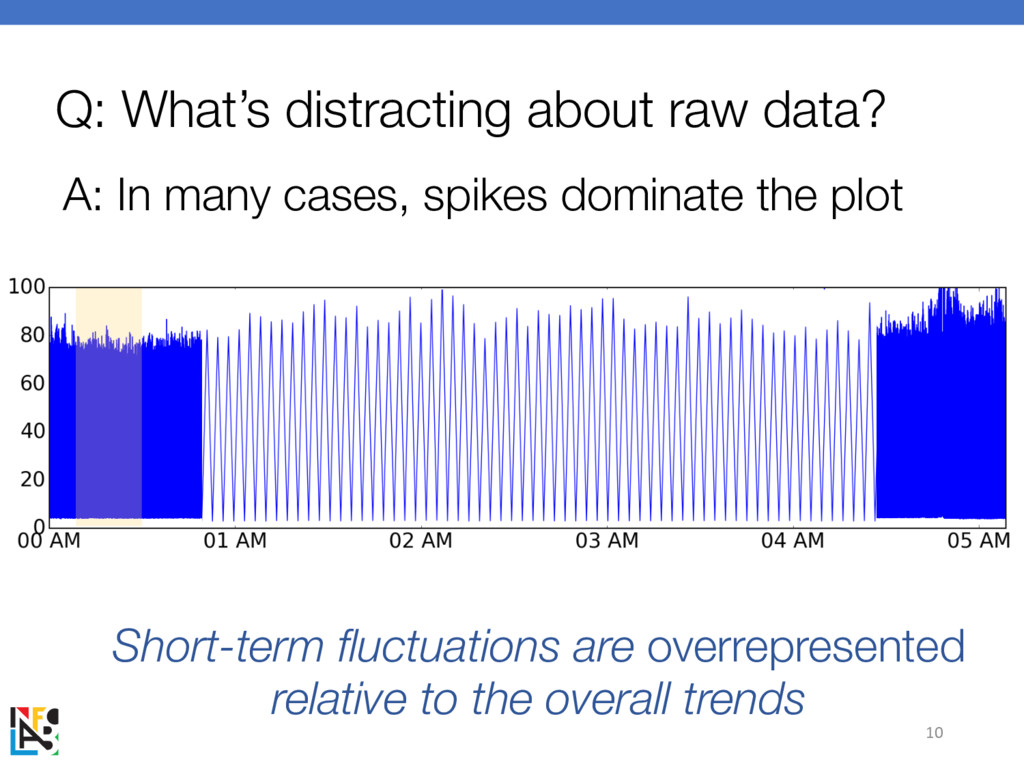 Q: What's distracting about raw data? A: In man...