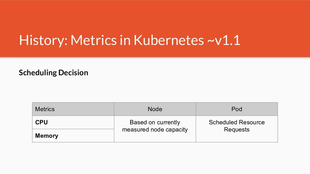 History: Metrics in Kubernetes ~v1.1 Scheduling...