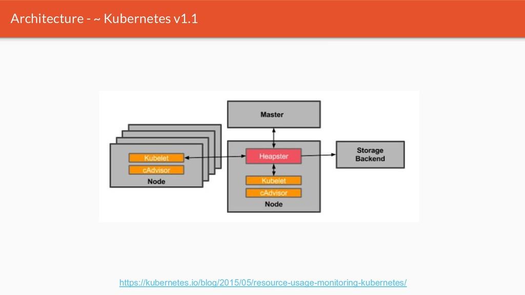 Architecture - ~ Kubernetes v1.1 https://kubern...
