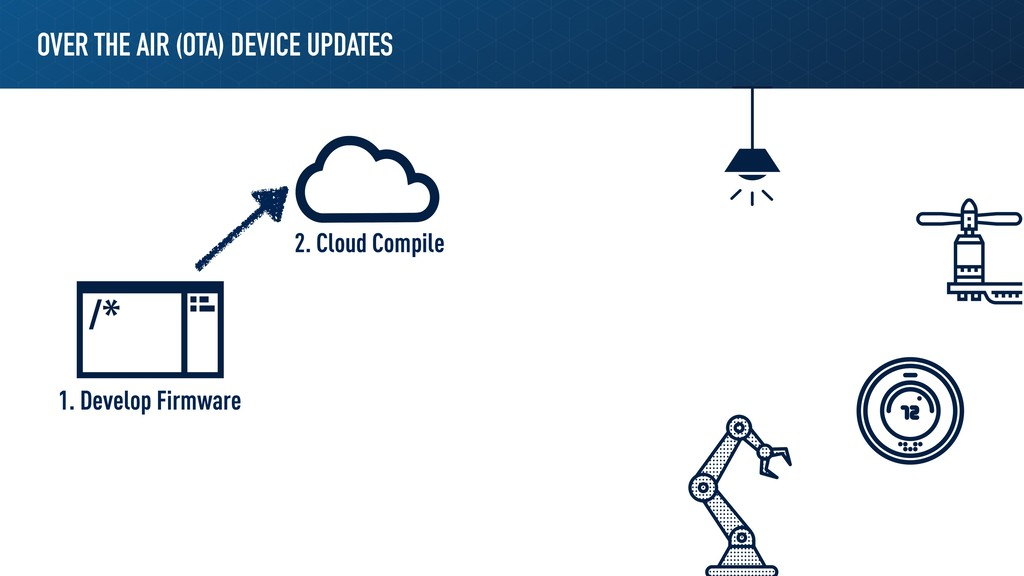 OVER THE AIR (OTA) DEVICE UPDATES 1. Develop Fi...
