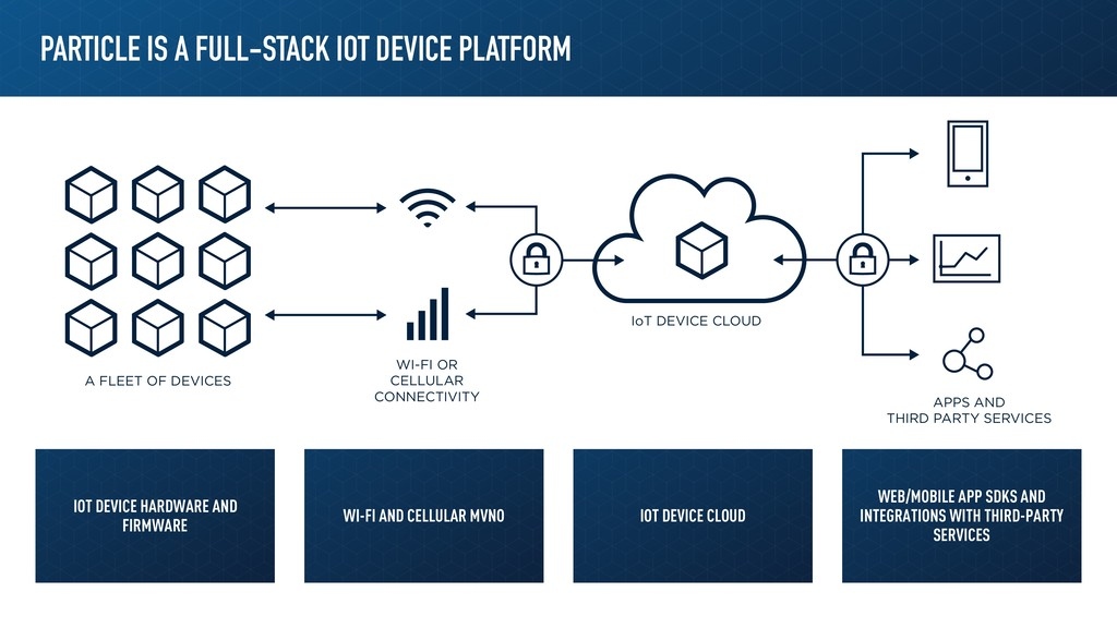 PARTICLE IS A FULL-STACK IOT DEVICE PLATFORM IO...
