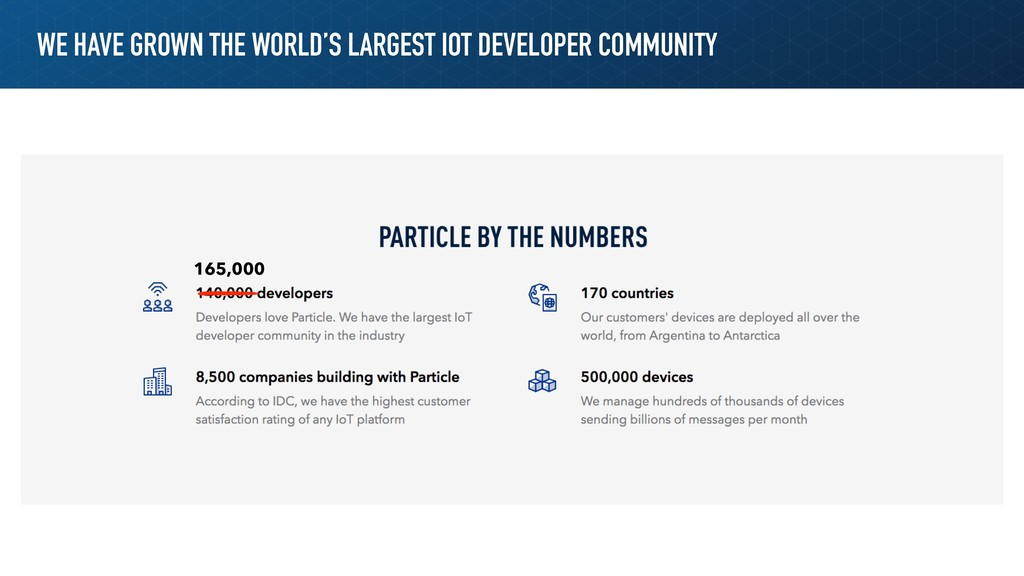 WE HAVE GROWN THE WORLD'S LARGEST IOT DEVELOPER...