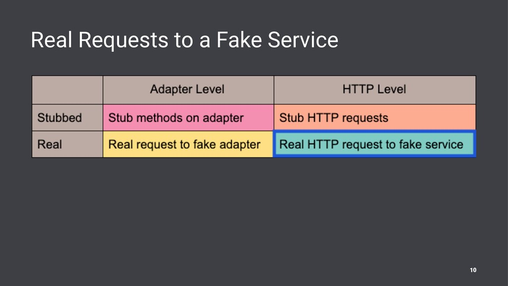 Real Requests to a Fake Service 10