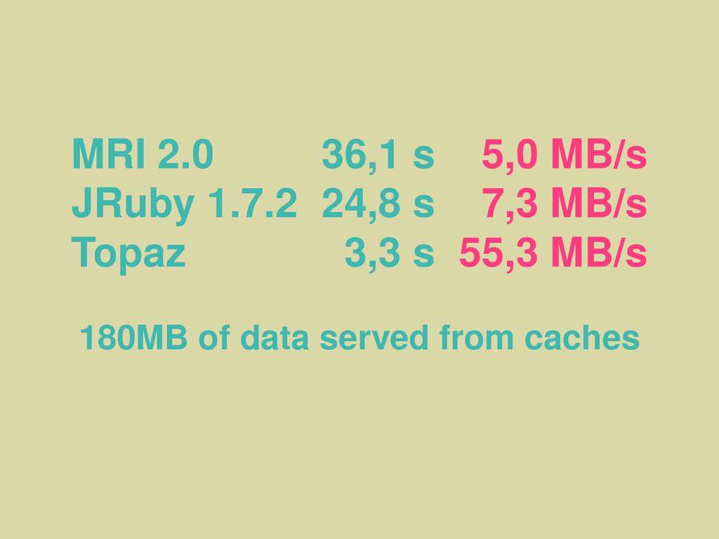 MRI 2.0 36,1 s 5,0 MB/s JRuby 1.7.2 24,8 s 7,3 ...