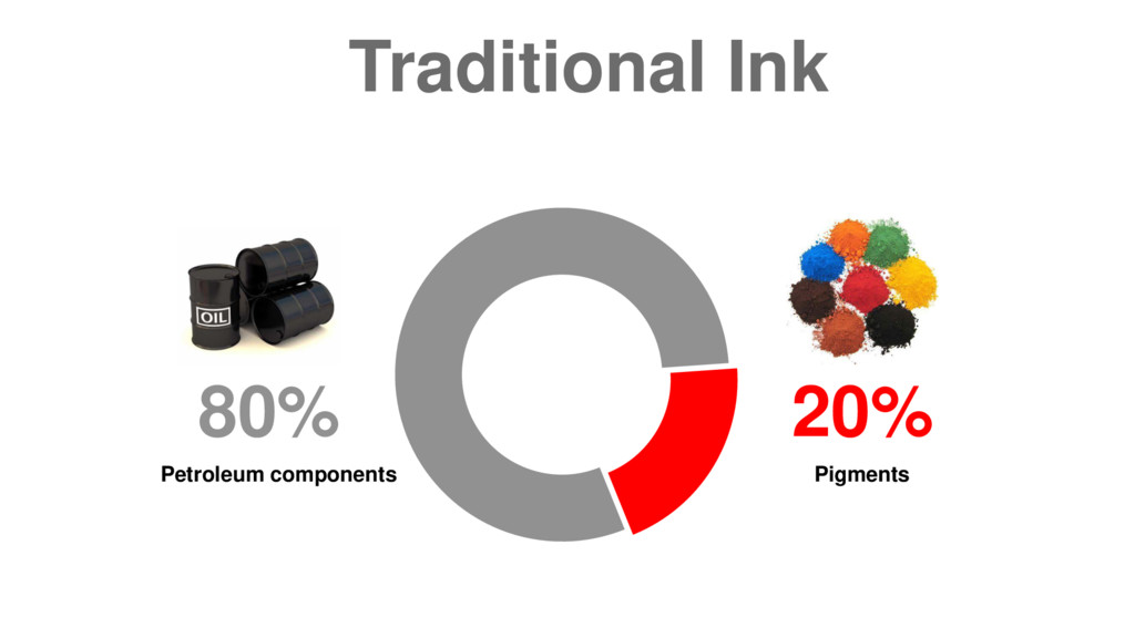 20% Pigments Traditional Ink 80% Petroleum comp...