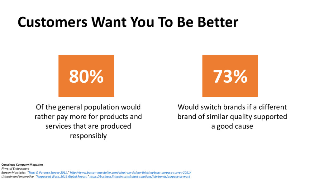 Customers Want You To Be Better Conscious Compa...