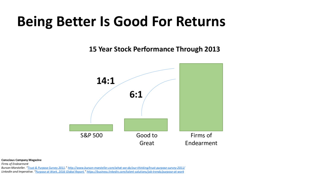 Being Better Is Good For Returns Conscious Comp...