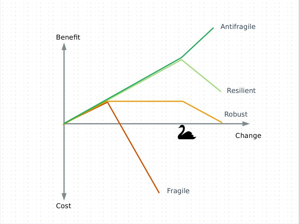 Benefit Change Cost Antifragile Resilient Robus...