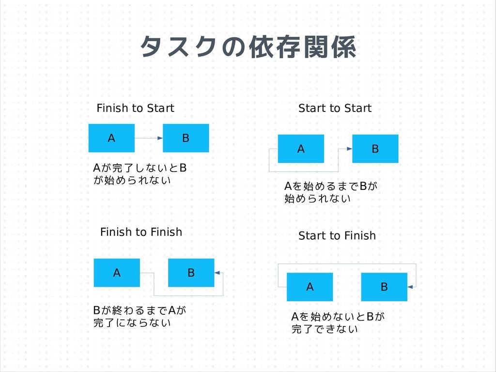 タスクの依存関係 A B Finish to Start Start to Start Fin...