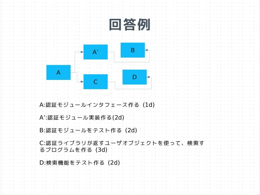 回答例 A C D A:認証モジュールインタフェース作る (1d) A':認証モジュール実装作...