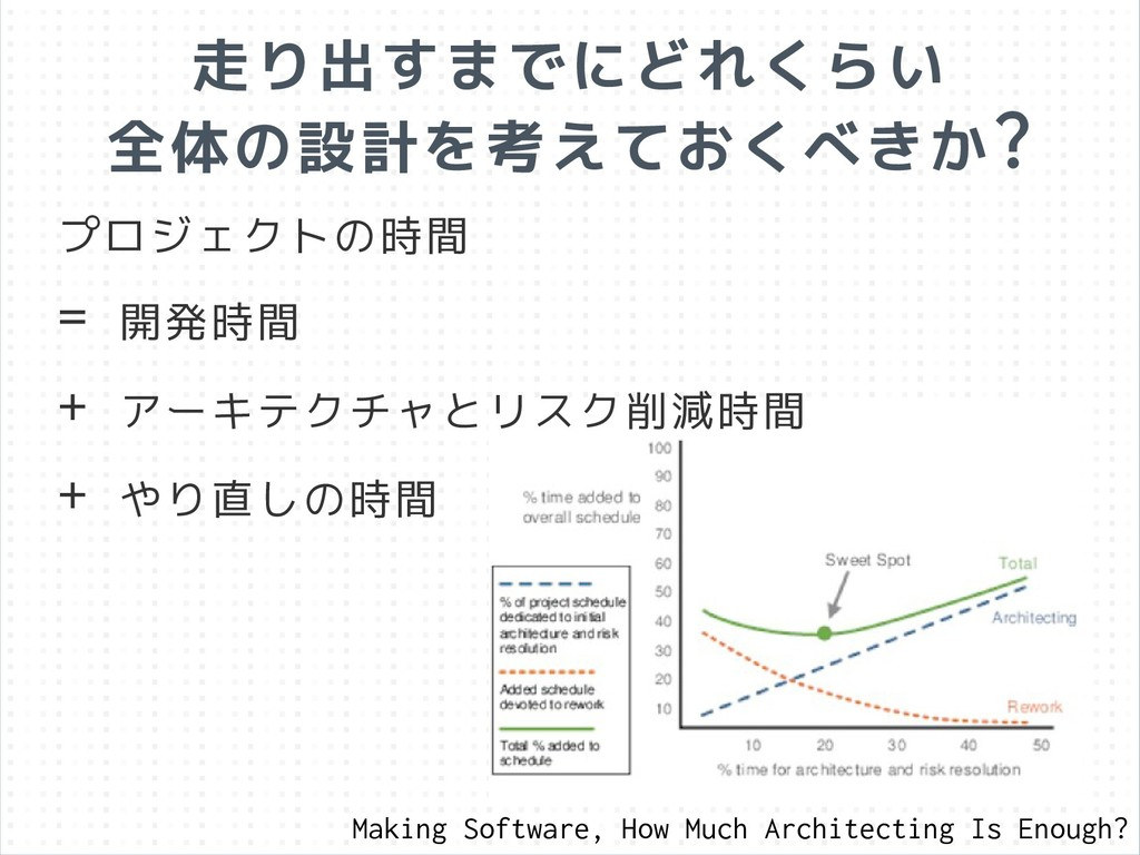 プロジェクトの時間 = 開発時間 + アーキテクチャとリスク削減時間 + やり直しの時間 走り...