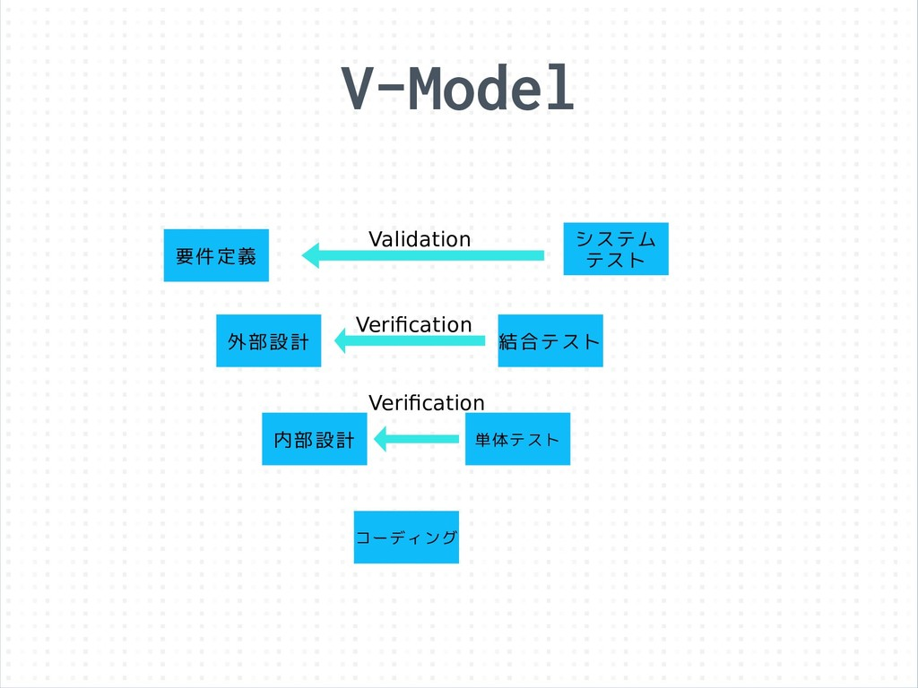 V-Model 要件定義 外部設計 コーディング システム テスト 内部設計 単体テスト 結合...