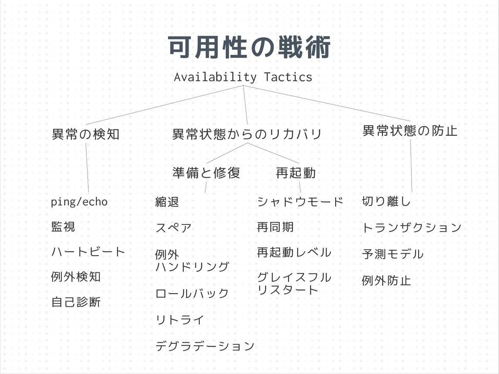 可用性の戦術 Availability Tactics 異常の検知 異常状態からのリカバリ 異...