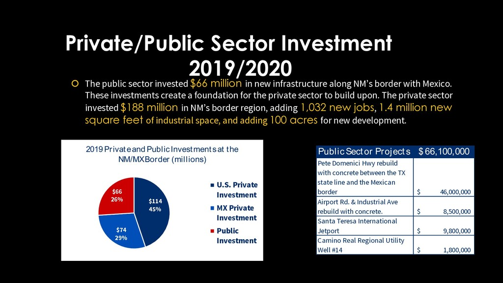 Private/Public Sector Investment 2019/2020 š Th...