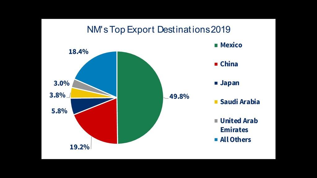 49.8% 19.2% 5.8% 3.8% 3.0% 18.4% NM's Top Expor...