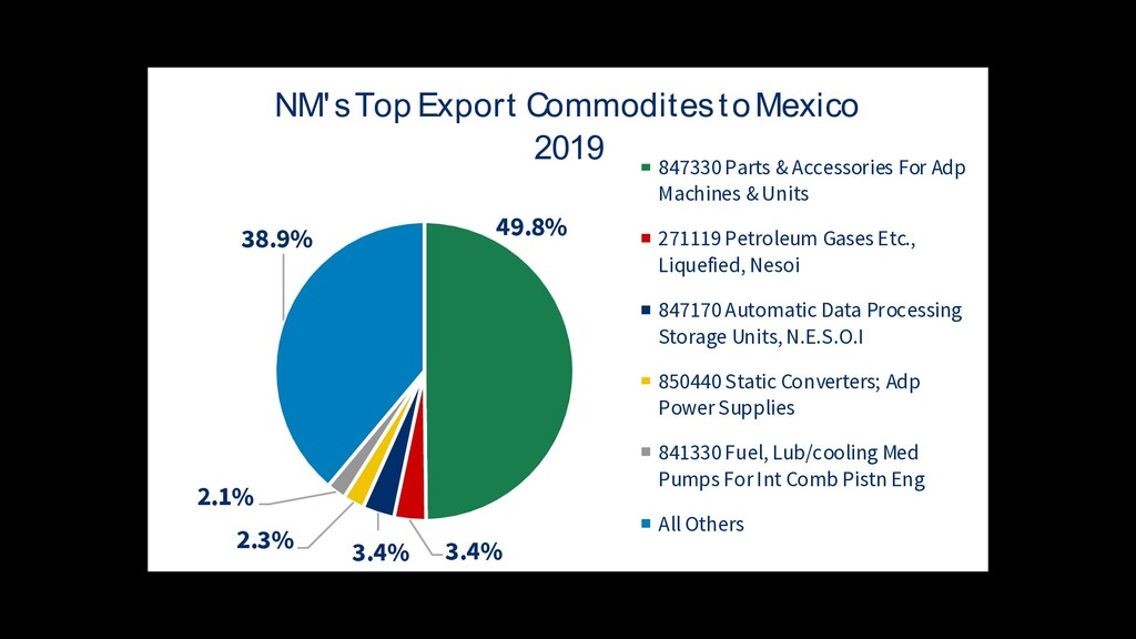 49.8% 3.4% 3.4% 2.3% 2.1% 38.9% NM's Top Export...