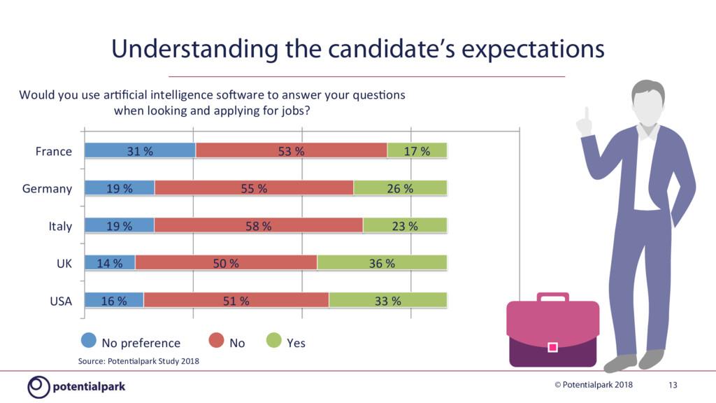 © Potentialpark 2018 Understanding the candidat...