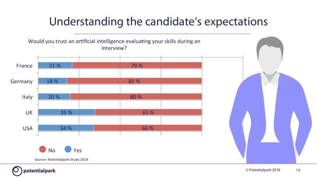 © Potentialpark 2018 21 % 18 % 20 % 35 % 34 % 7...