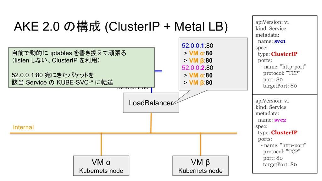 VM α Kubernets node Internal VM β Kubernets nod...