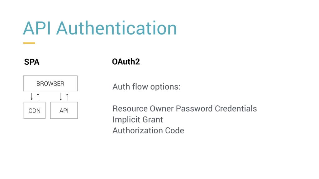API Authentication SPA BROWSER CDN API OAuth2 A...