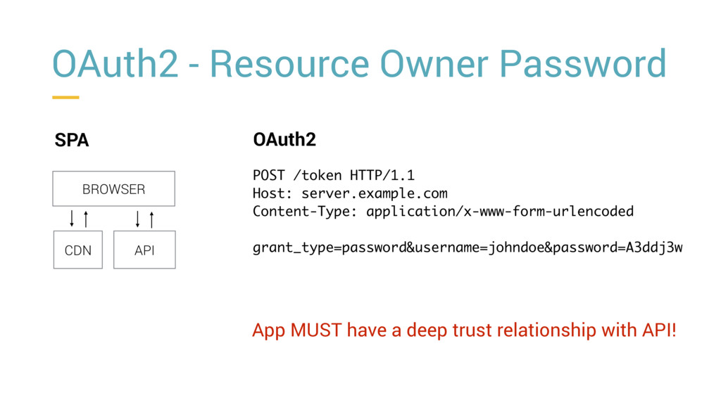 OAuth2 - Resource Owner Password SPA BROWSER CD...