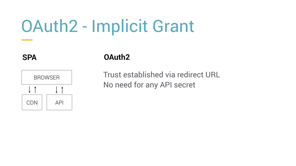 OAuth2 - Implicit Grant SPA BROWSER CDN API OAu...