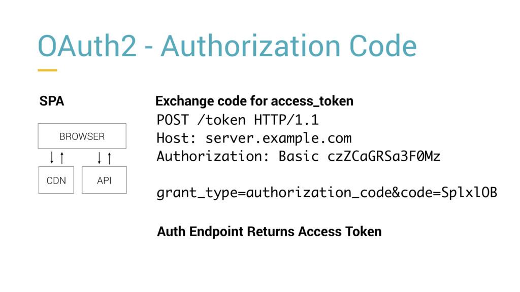 OAuth2 - Authorization Code SPA BROWSER CDN API...
