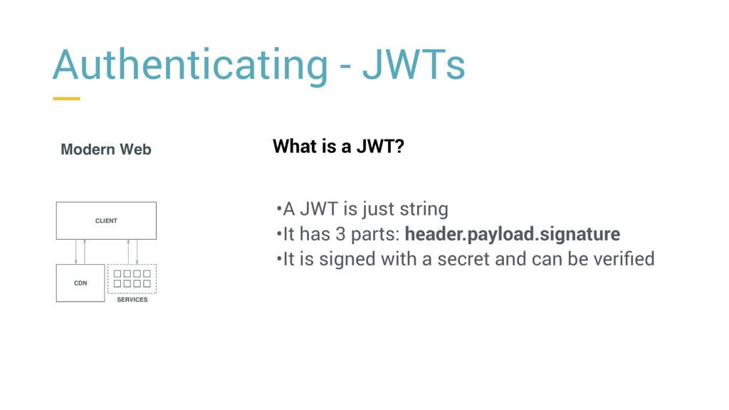 Authenticating - JWTs t Modern Web CLIENT CDN S...