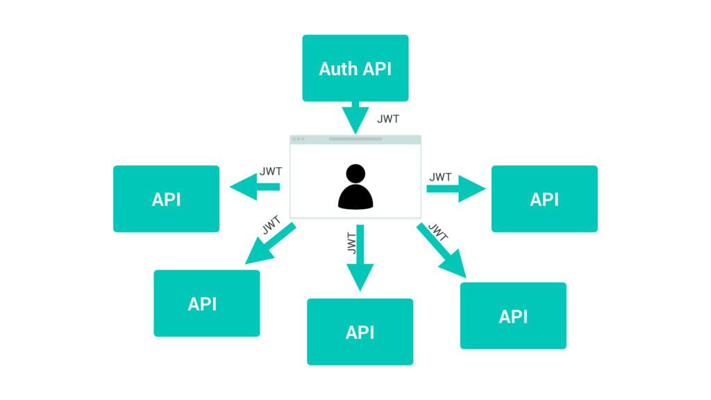 API API API API API Auth API JWT JWT JWT JW T J...