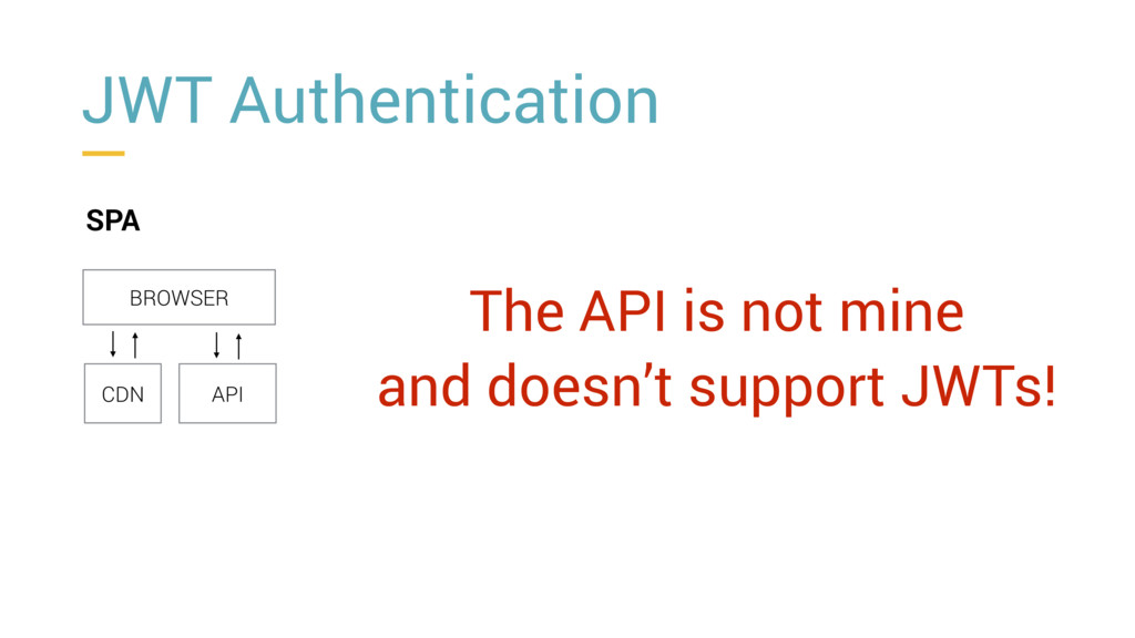 JWT Authentication SPA BROWSER CDN API The API ...