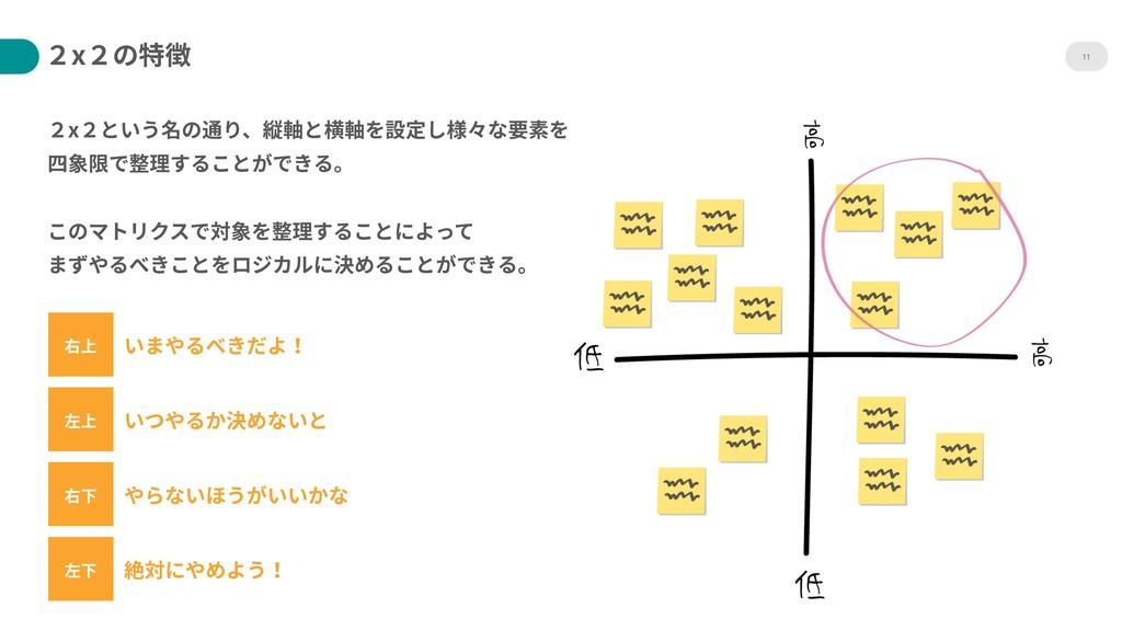 11 右上 2x2という名の通り、縦軸と横軸を設定し様々な要素を 四象限で整理することができ...