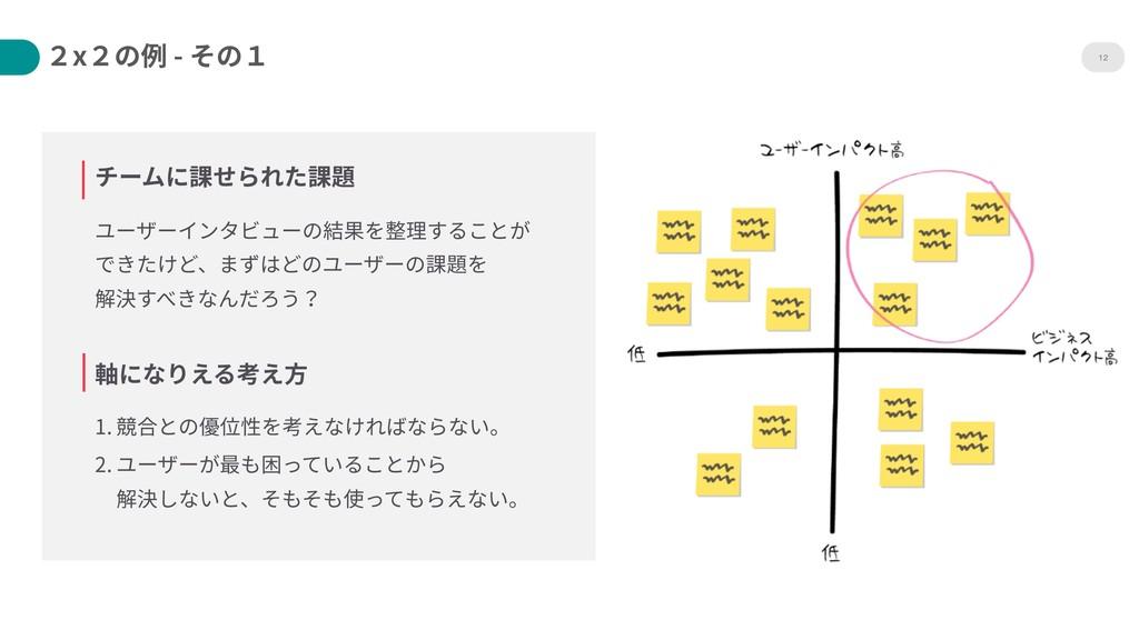12 チームに課せられた課題 ユーザーインタビューの結果を整理することが できたけど、まずは...
