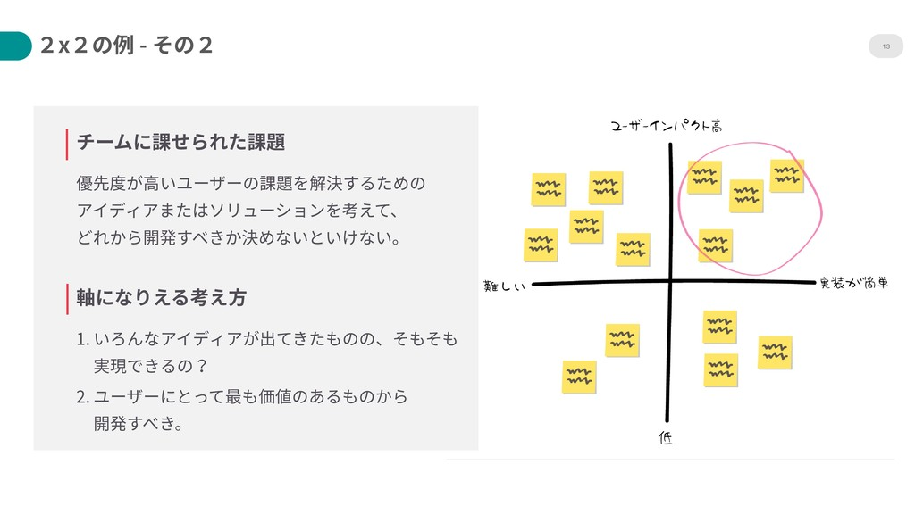 13 チームに課せられた課題 優先度が⾼いユーザーの課題を解決するための アイディアまたはソ...