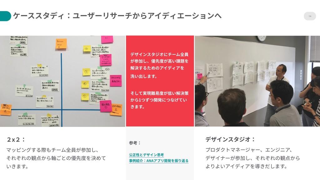 14 デザインスタジオにチーム全員 が参加し、優先度が⾼い課題を 解決するためのアイディアを...