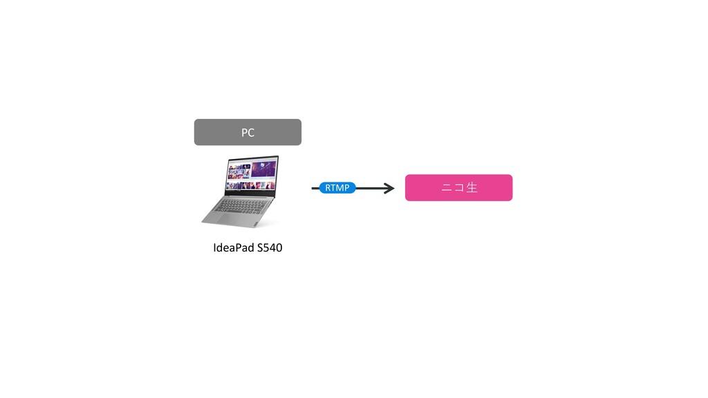 会場(HDMI) ニコ⽣ IdeaPad S540 PC RTMP