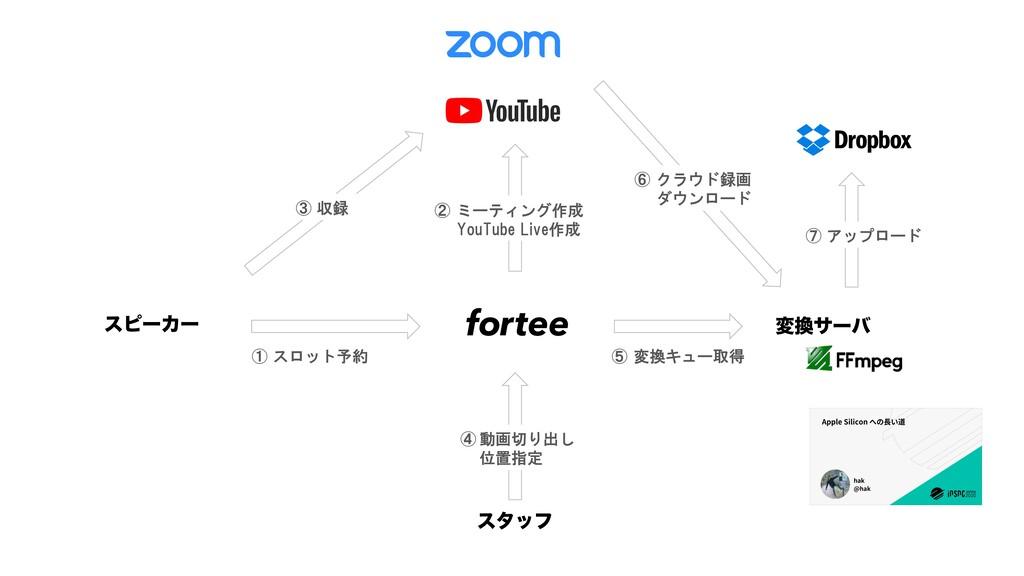 ελοϑ มαʔό εϐʔΧʔ ① スロット予約 ② ミーティング作成 YouTube Li...