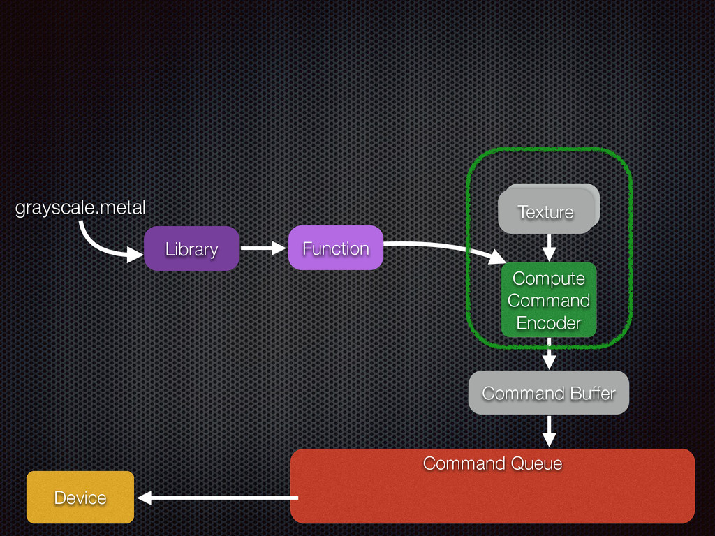 Command Queue Device Command Buffer Compute Com...