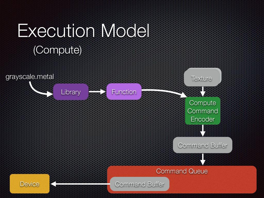 Execution Model Command Queue Device Command Bu...