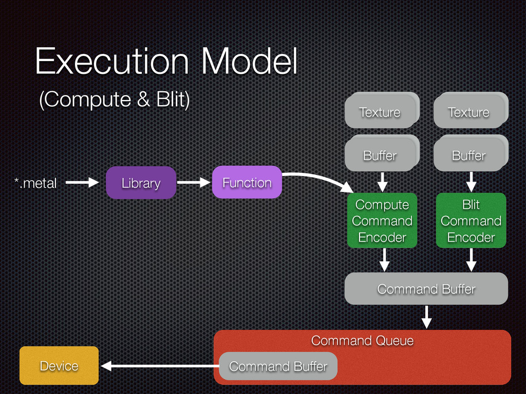 Texture Execution Model Command Queue Device Co...