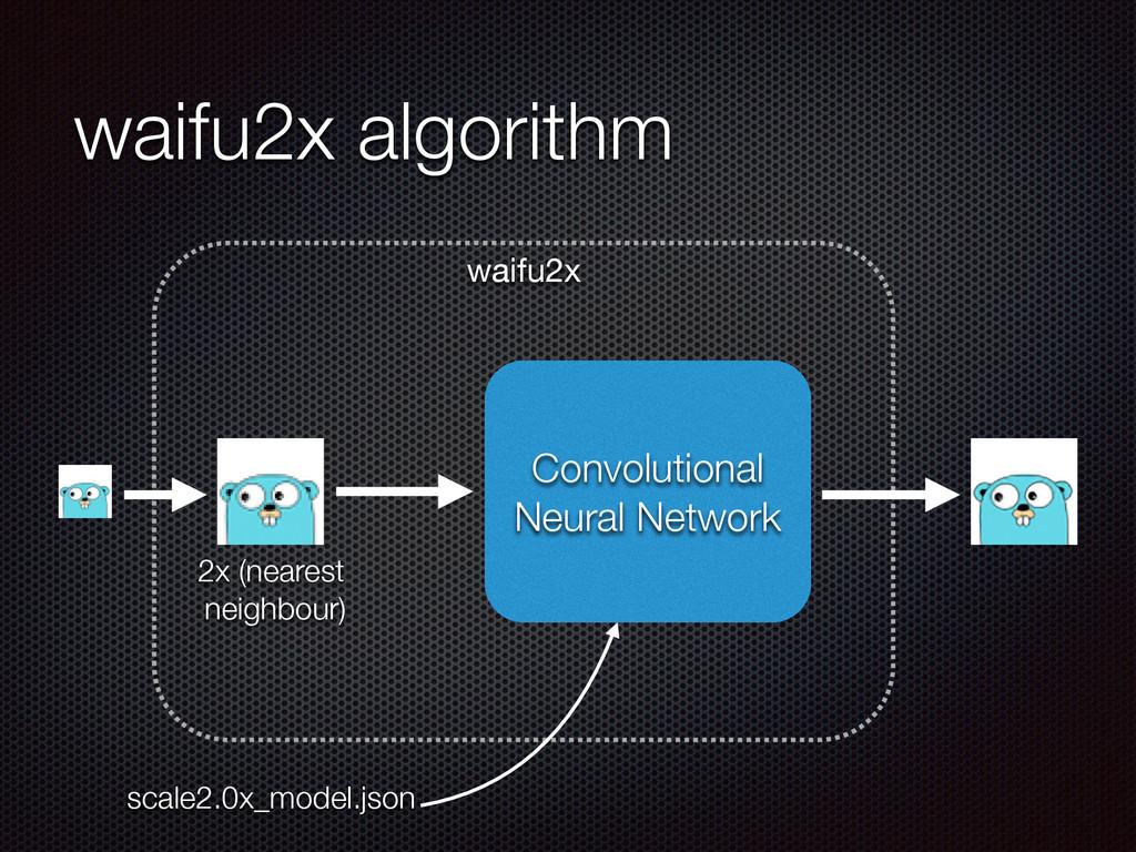 waifu2x algorithm waifu2x Convolutional Neural ...