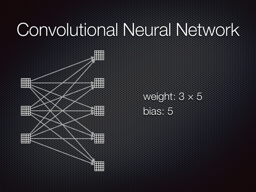 Convolutional Neural Network weight: 3 × 5 bias...