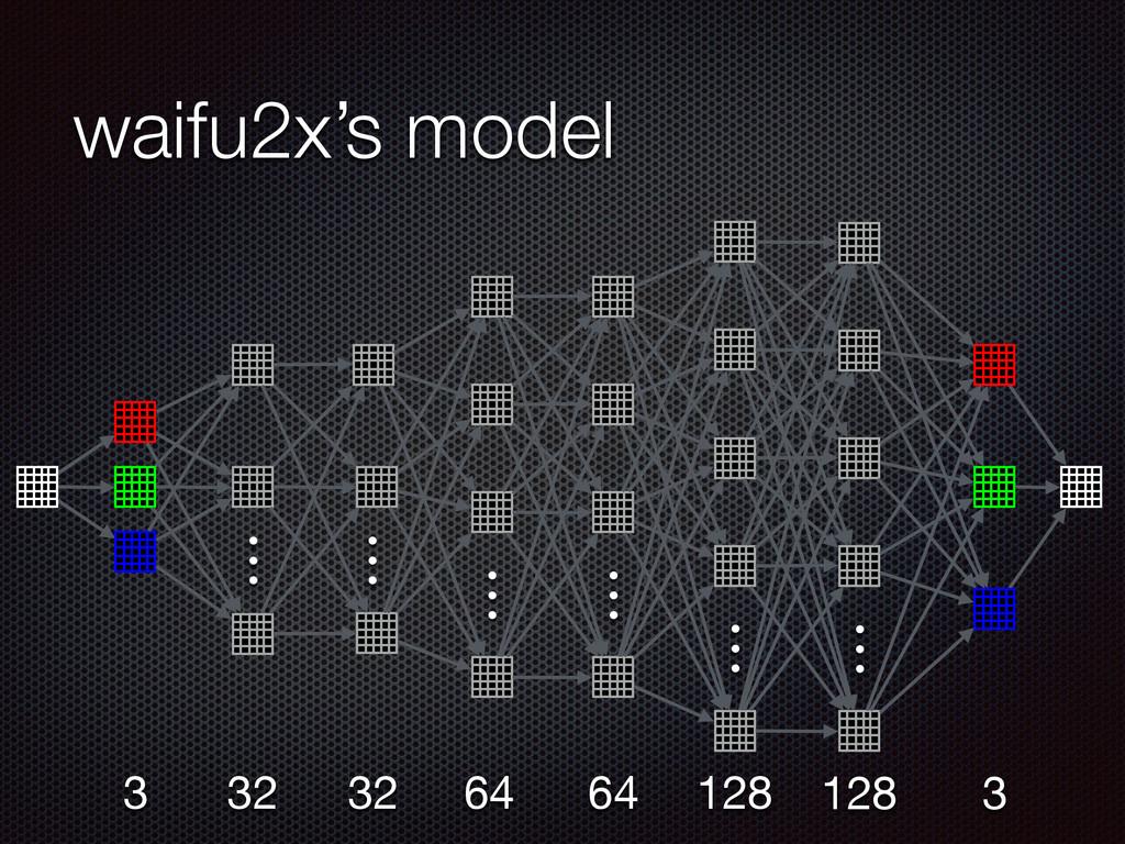 waifu2x's model … … 32 … 32 … 64 … 64 … 128 128...