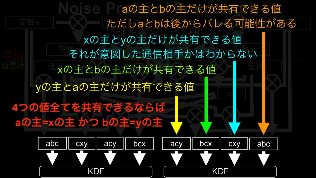 Noise Protocol Framework ఆa લʹܾΊͨૉc ఆb ఆac...