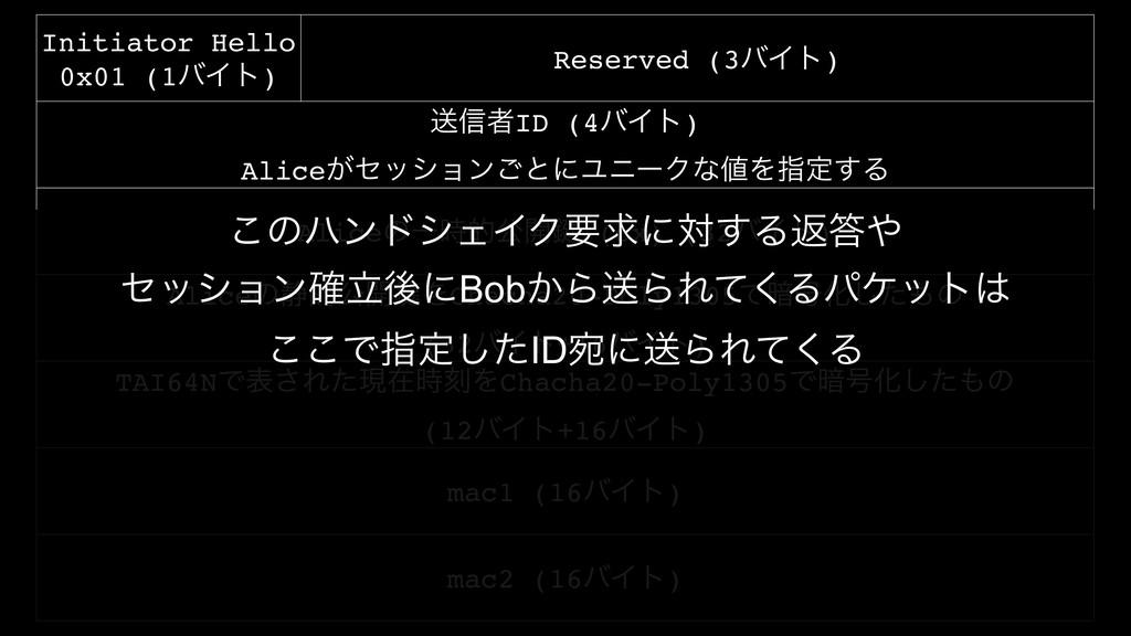 Initiator Hello 0x01 (1όΠτ) Reserved (3όΠτ) ૹ৴ऀ...