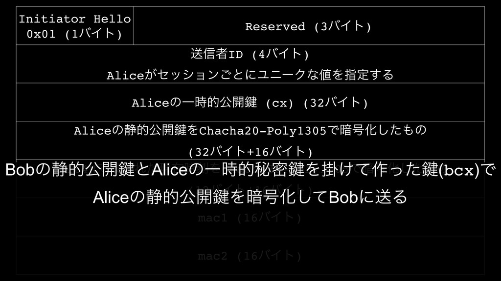 Initiator Hello 0x01 (1όΠτ) Reserved (3όΠτ) ૹ৴ऀ...